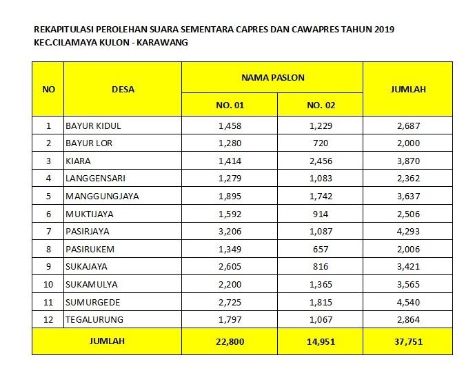 REKAPITULASI PEROLEHAN SUARA SEMENTARA CAPRES DAN CAWAPRES TAHUN 2019